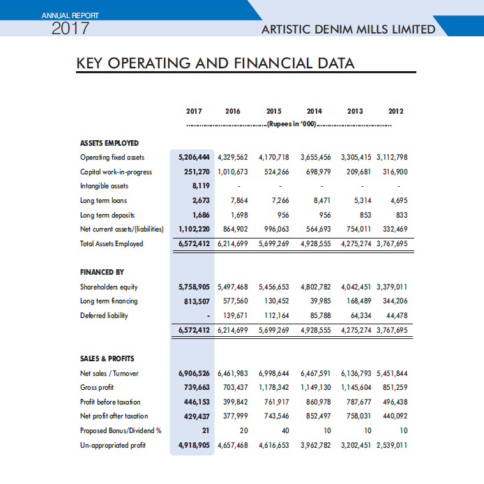 Key Operating And Financial Data